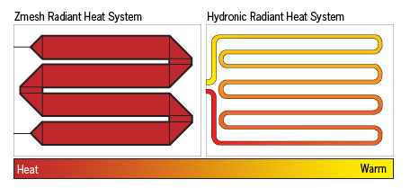hydronics vs zmesh